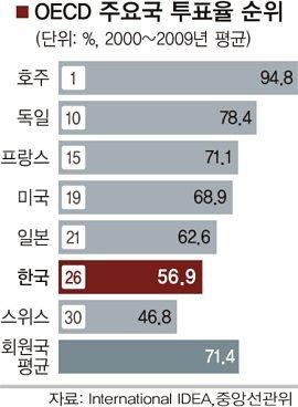서울시장선거> 투표를 할 것인가, 말 것인가? 111026