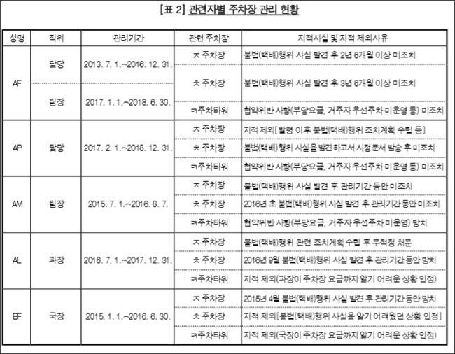 감사원,  동대문구 등 21개 지방자치단체 감사결과 발표